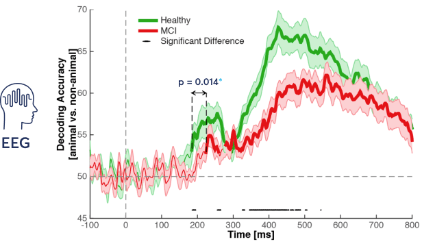 EEG data from ICA test